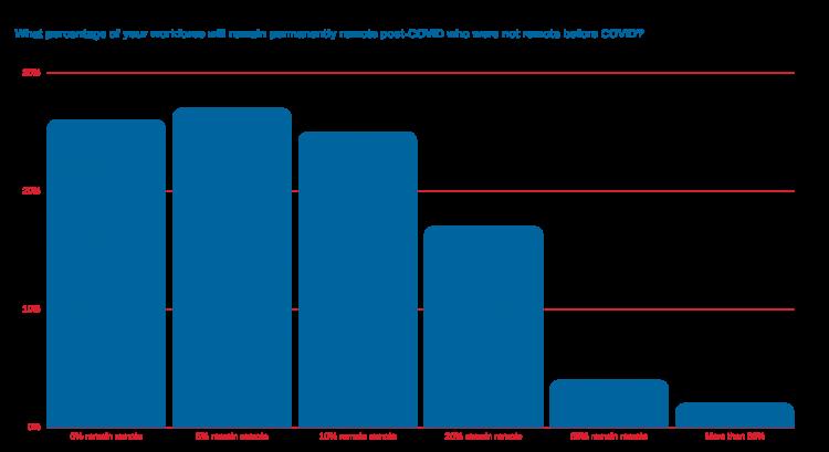 Gartner workforce bar chart
